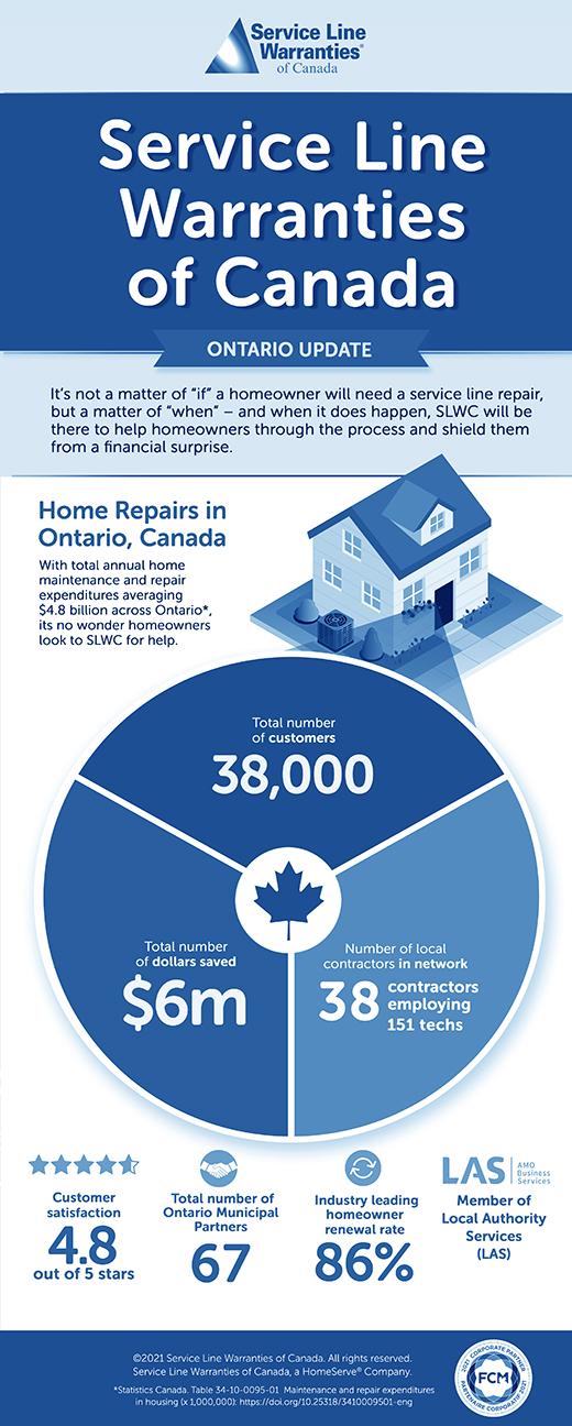 SLWCA Ontario Infographic large