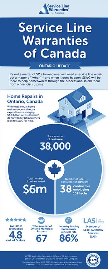SLWCA Ontario Infographic
